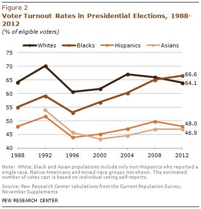 Participación del electorado latino en años presidenciales. Fuente: Pew Research Center