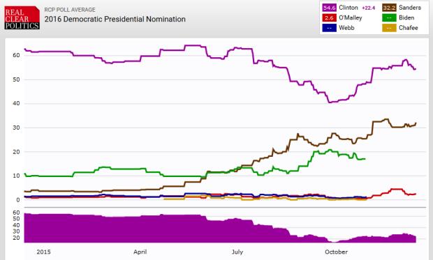 Promedio de encuestas nacional de la primaria Demócrata. Fuente: RealClear Politics
